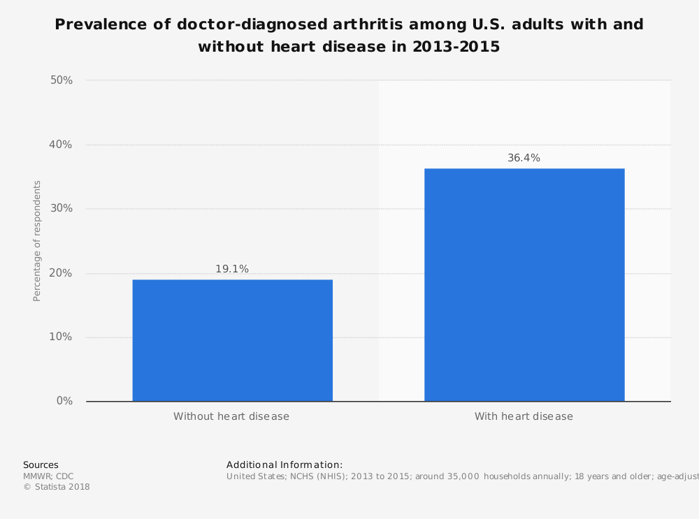Statistic: Prevalence of doctor-diagnosed arthritis among U.S. adults with and without heart disease in 2013-2015 | Statista