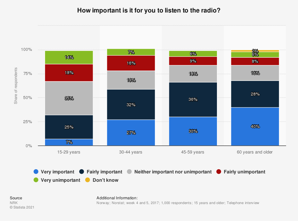 Statistic: How important is it for you to listen to the radio? | Statista