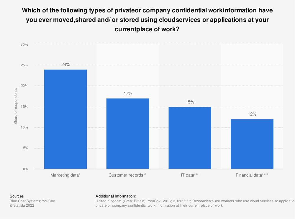 Statistic: Which of the following types of privateor company confidential workinformation have you ever moved,shared and/ or stored using cloudservices or applications at your currentplace of work? | Statista