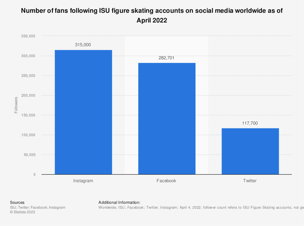 Statistic: Number of fans following ISU figure skating accounts on social media worldwide as of January 2020 | Statista