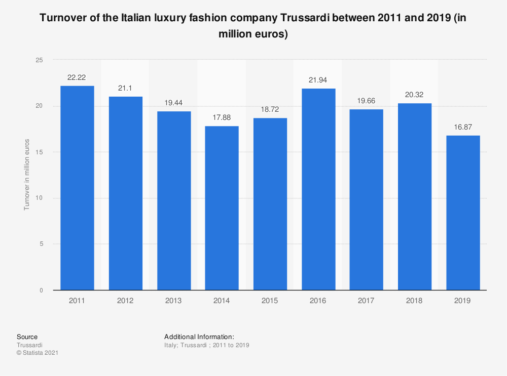 Statistic: Turnover of the Italian luxury fashion company Trussardi between 2011 and 2018 (in million euros) | Statista