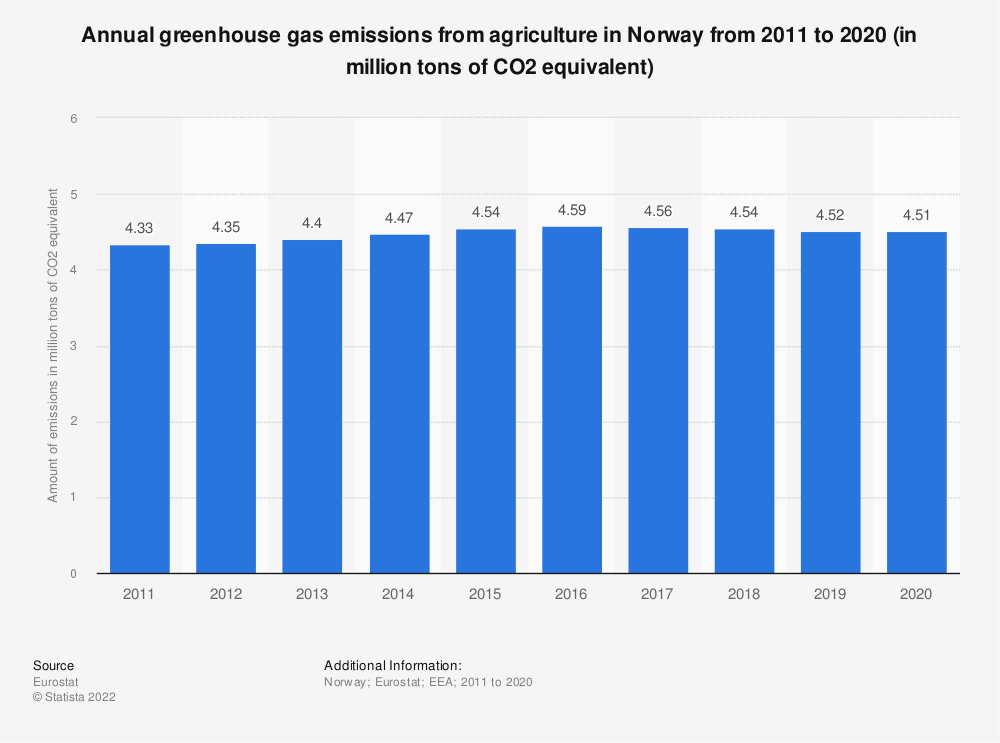 Statistic: Annual greenhouse gas emissions from agriculture in Norway from 2008 to 2017 (in million tons of CO2 equivalent)  | Statista