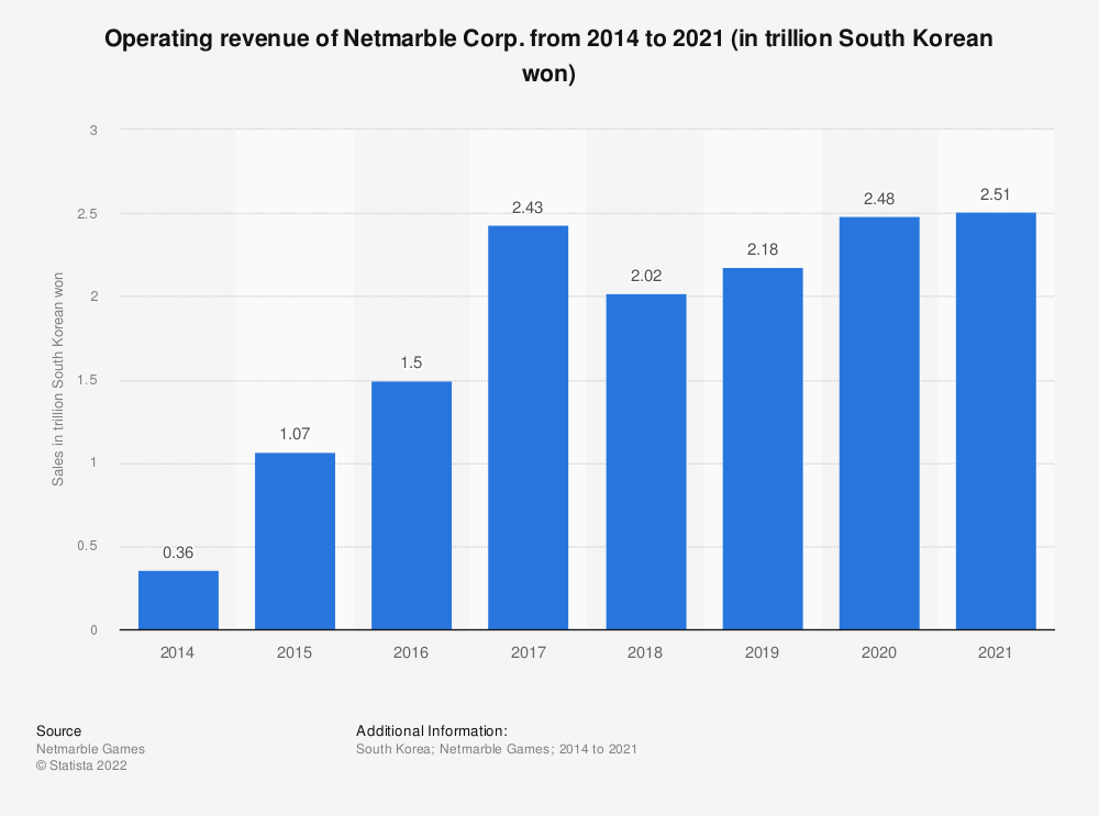 Statistic: Sales revenue of Netmarble Games from 2015 to 2017 (in trillion South Korean won)   Statista