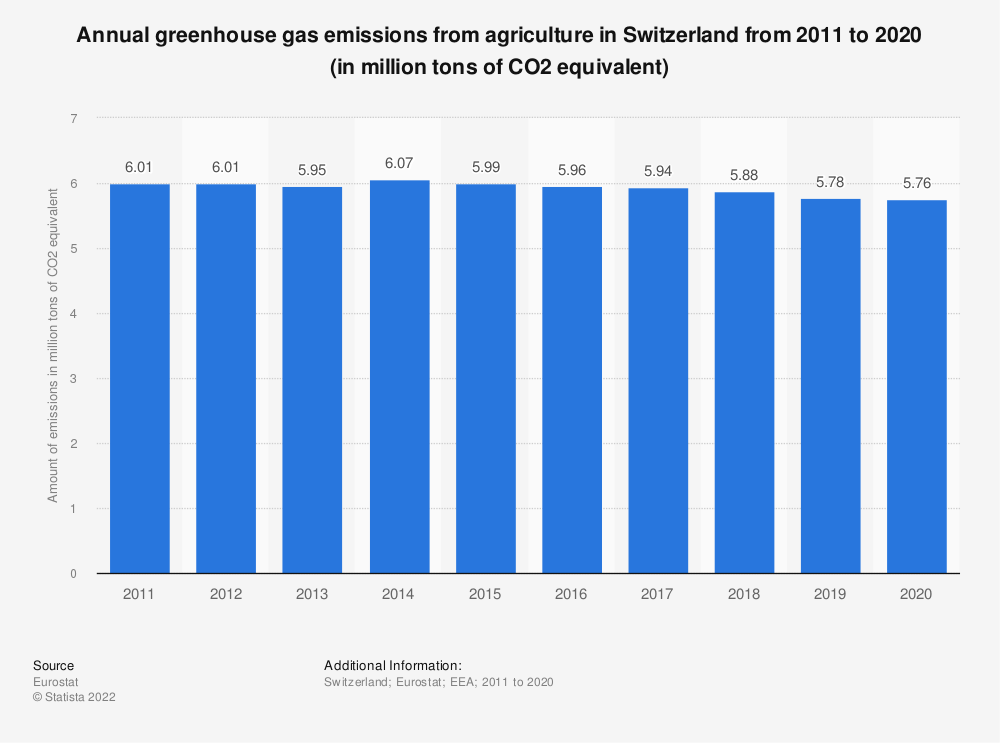 Statistic: Annual greenhouse gas emissions from agriculture in Switzerland from 2008 to 2017 (in million tons of CO2 equivalent)  | Statista