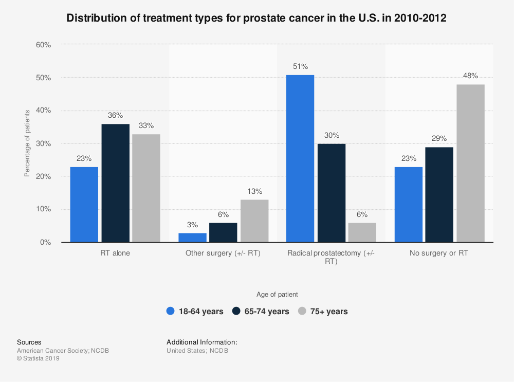 Statistic: Distribution of treatment types for prostate cancer in the U.S. in 2010-2012 | Statista