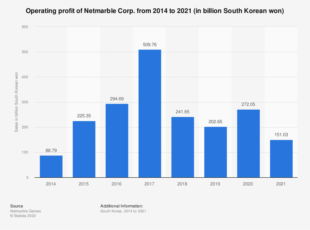 Statistic: Operating profit of Netmarble Games from 2015 to 2017 (in billion South Korean won) | Statista