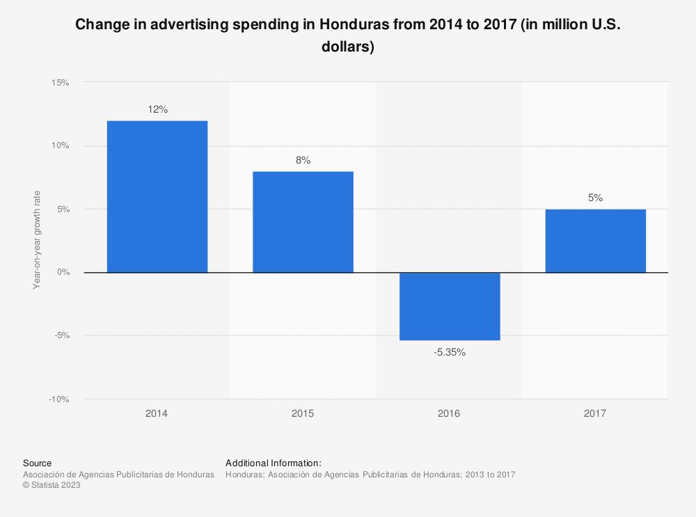Statistic: Change in advertising spending in Honduras from 2014 to 2017 (in million U.S. dollars) | Statista