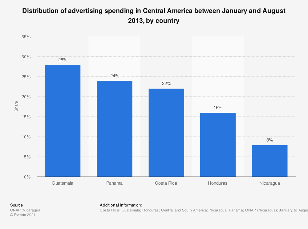 Statistic: Distribution of advertising spending in Central America between January and August 2013, by country | Statista