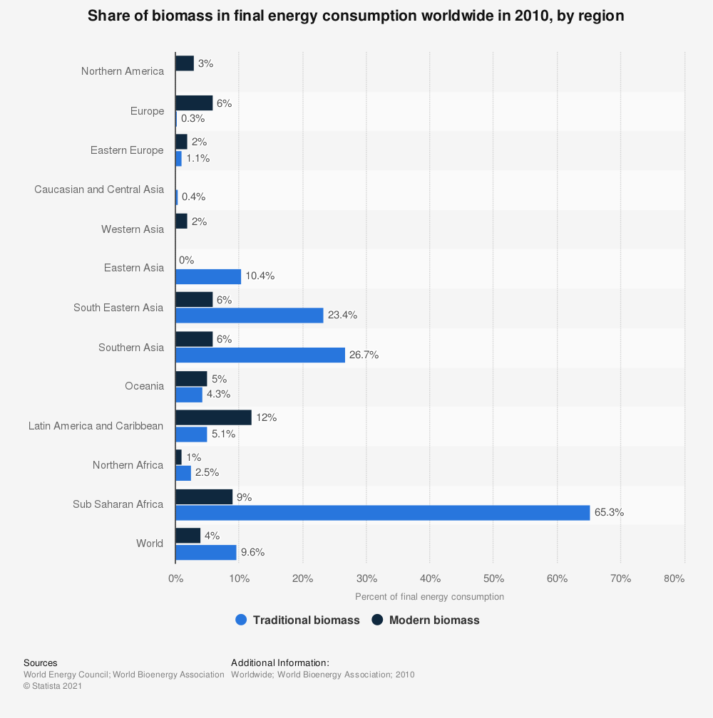Statistic: Share of biomass in final energy consumption worldwide in 2010, by region | Statista