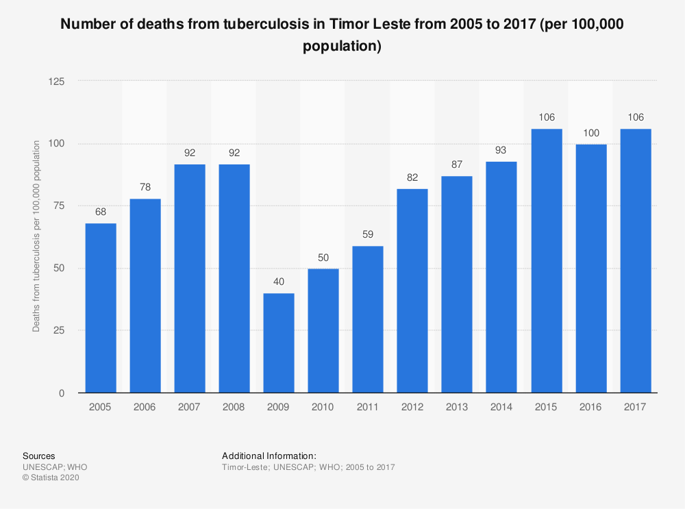 Statistic: Number of deaths from tuberculosis in Timor Leste from 2005 to 2017 (per 100,000 population) | Statista