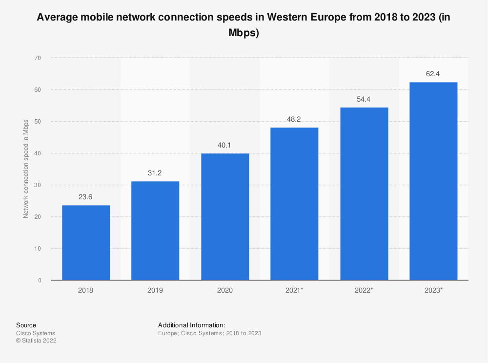 Statistic: Average mobile download and upload internet speeds in Western Europe in 2016 and 2017 (in Mbps) | Statista