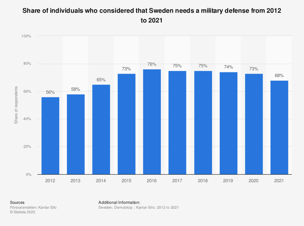 Statistic: Share of individuals who considered that Sweden needs a military defense from 2012 to 2018 | Statista