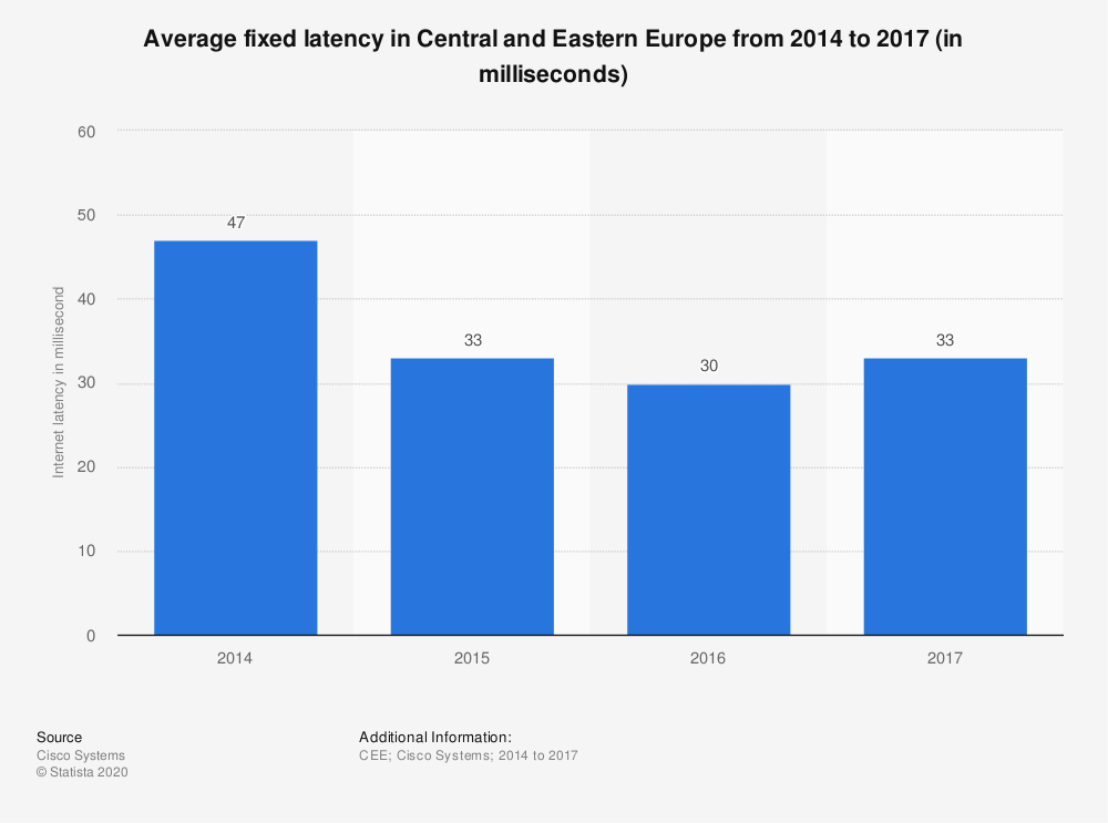 Statistic: Average fixed latency in Central and Eastern Europe from 2014 to 2017 (in milliseconds) | Statista