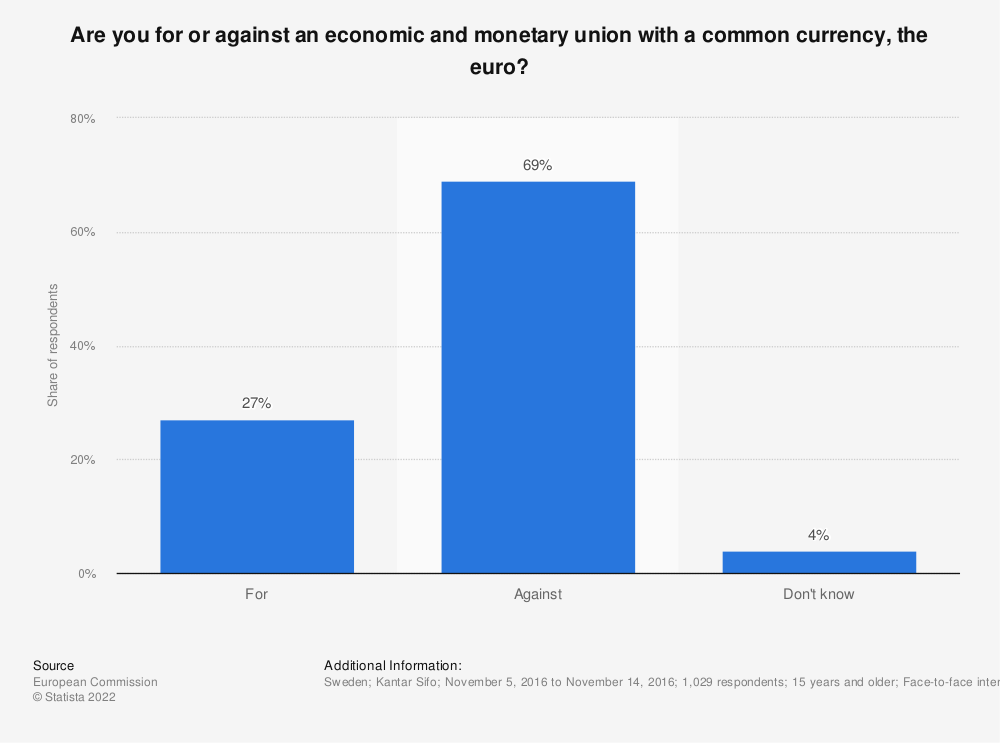 Statistic: Are you for or against an economic and monetary union with a common currency, the euro? | Statista