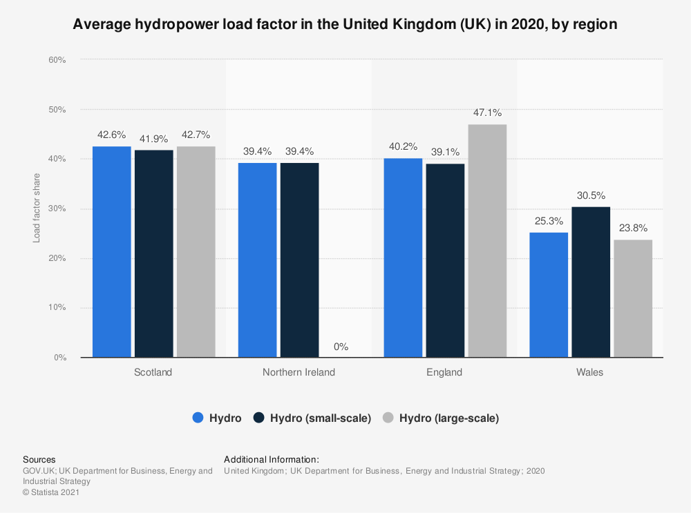 Statistic: Average hydropower load factor in the United Kingdom (UK) in 2017, by country (in percent) | Statista