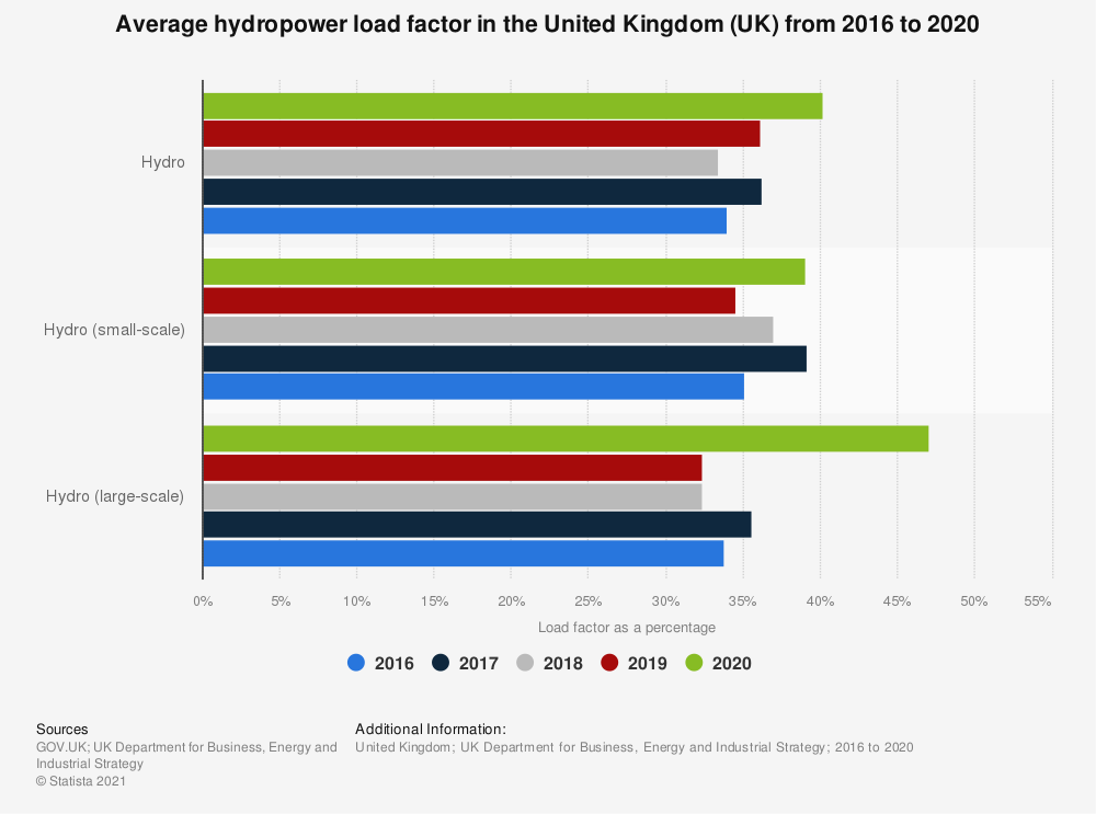 Statistic: Average hydropower load factor in the United Kingdom (UK) in 2016 and 2017 | Statista