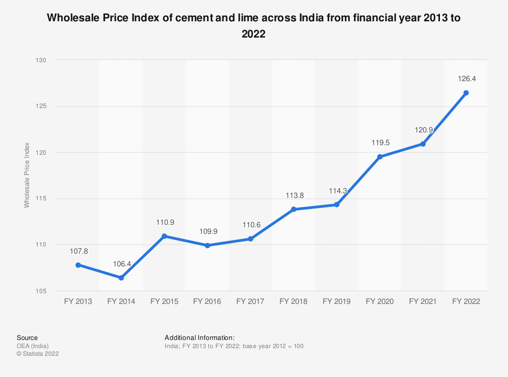 Statistic: Wholesale Price Index of cement and lime across India from financial year 2013 to 2019 | Statista