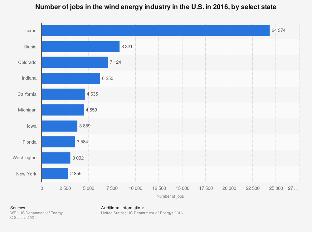 Statistic: Number of jobs in the wind energy industry in the U.S. in 2016, by select state | Statista