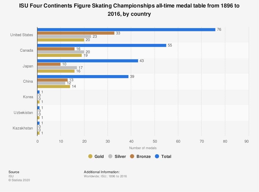 Statistic: ISU Four Continents Figure Skating Championships all-time medal table from 1896 to 2016, by country  | Statista
