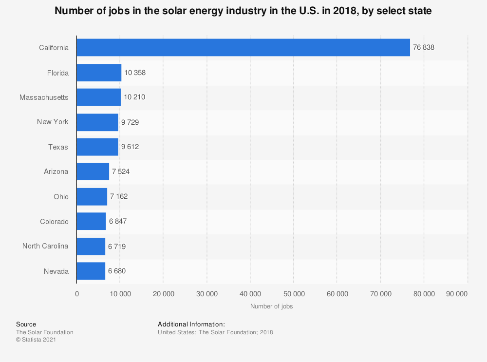 Statistic: Number of jobs in the solar energy industry in the U.S. in 2018, by select state | Statista