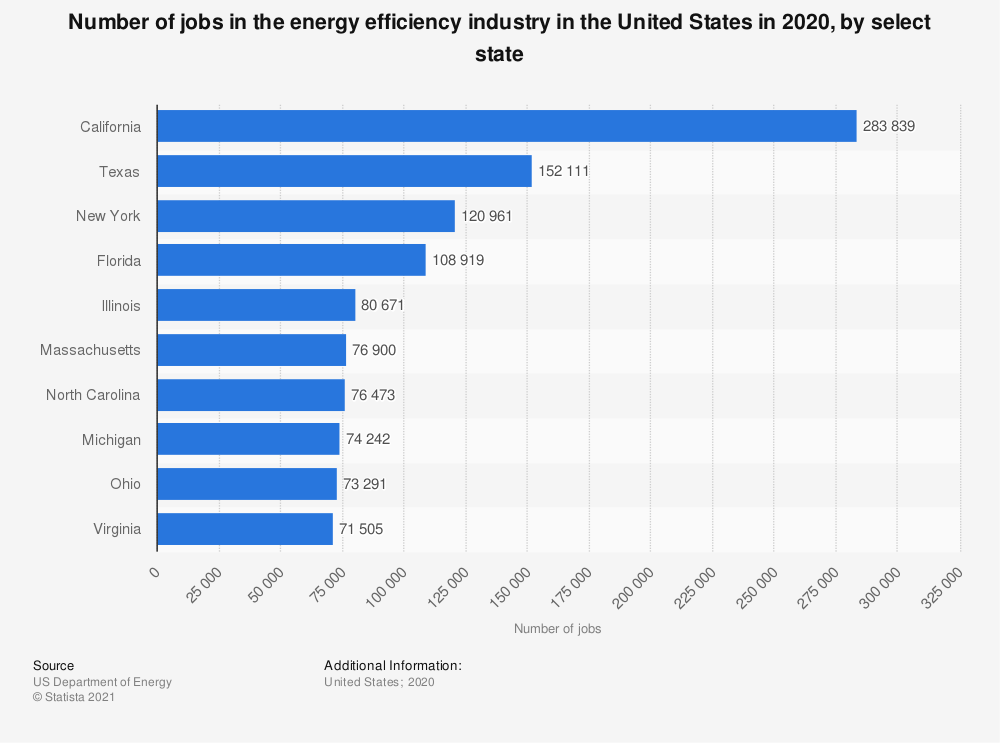 Statistic: Number of jobs in the energy efficiency industry in the U.S. in 2016, by select state | Statista