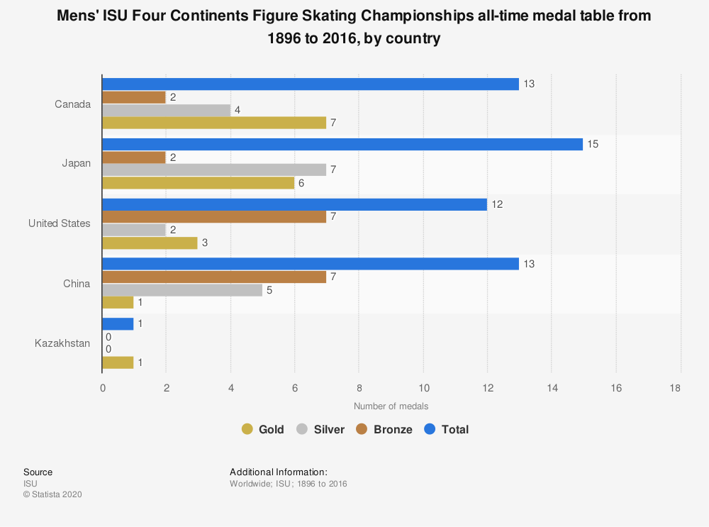 Statistic: Mens' ISU Four Continents Figure Skating Championships all-time medal table from 1896 to 2016, by country  | Statista