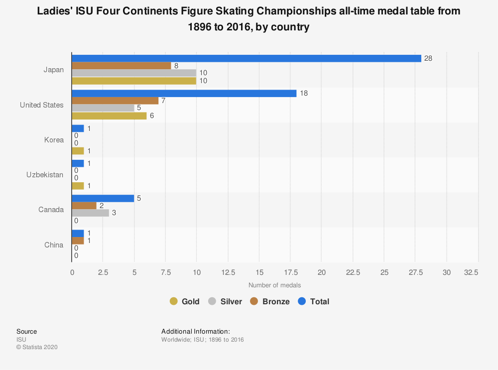 Statistic: Ladies' ISU Four Continents Figure Skating Championships all-time medal table from 1896 to 2016, by country  | Statista