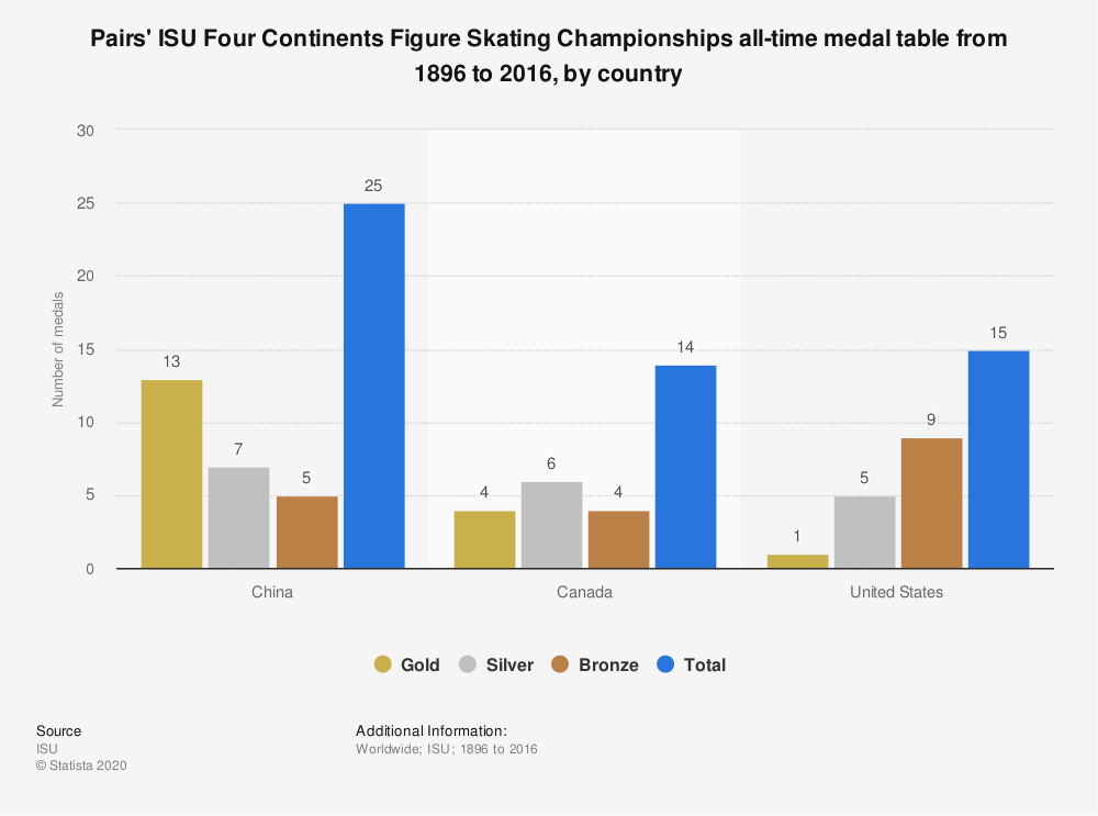 Statistic: Pairs' ISU Four Continents Figure Skating Championships all-time medal table from 1896 to 2016, by country  | Statista