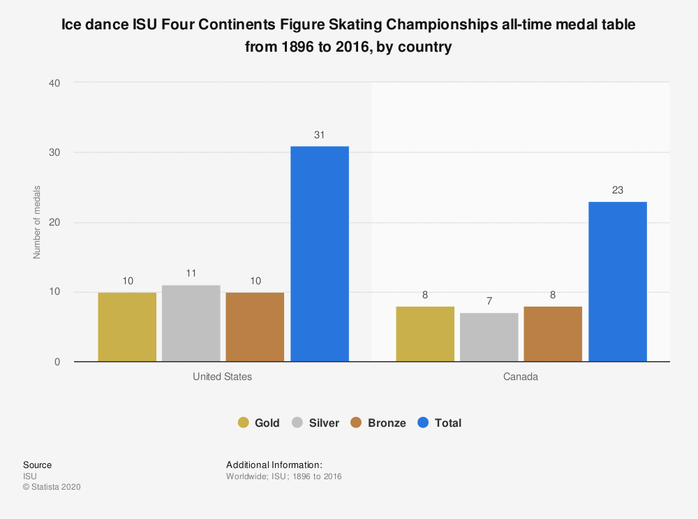 Statistic: Ice dance ISU Four Continents Figure Skating Championships all-time medal table from 1896 to 2016, by country  | Statista