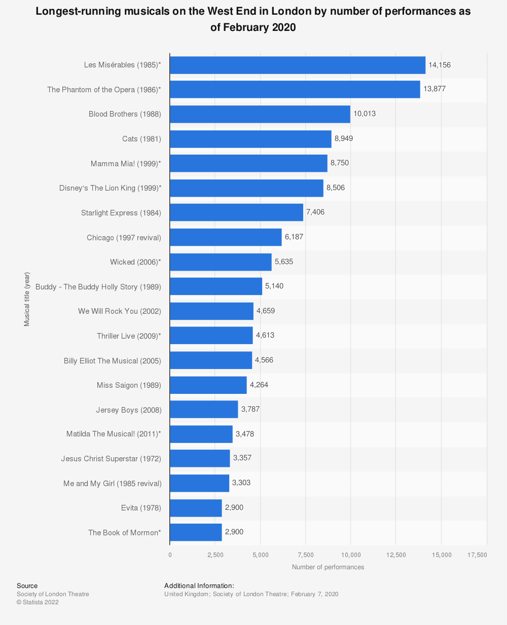 Statistic: Longest-running musicals on the West End in London by number of performances as of February 2020 | Statista