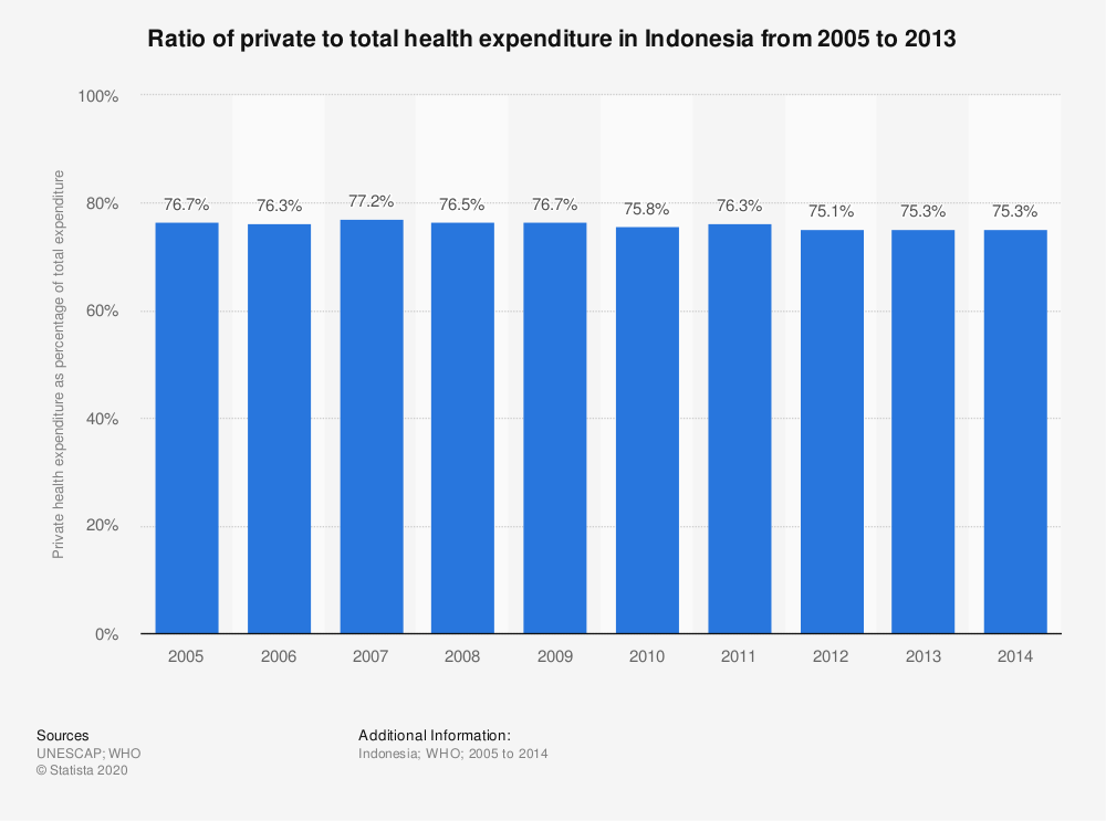 Statistic: Ratio of private to total health expenditure in Indonesia from 2005 to 2013 | Statista