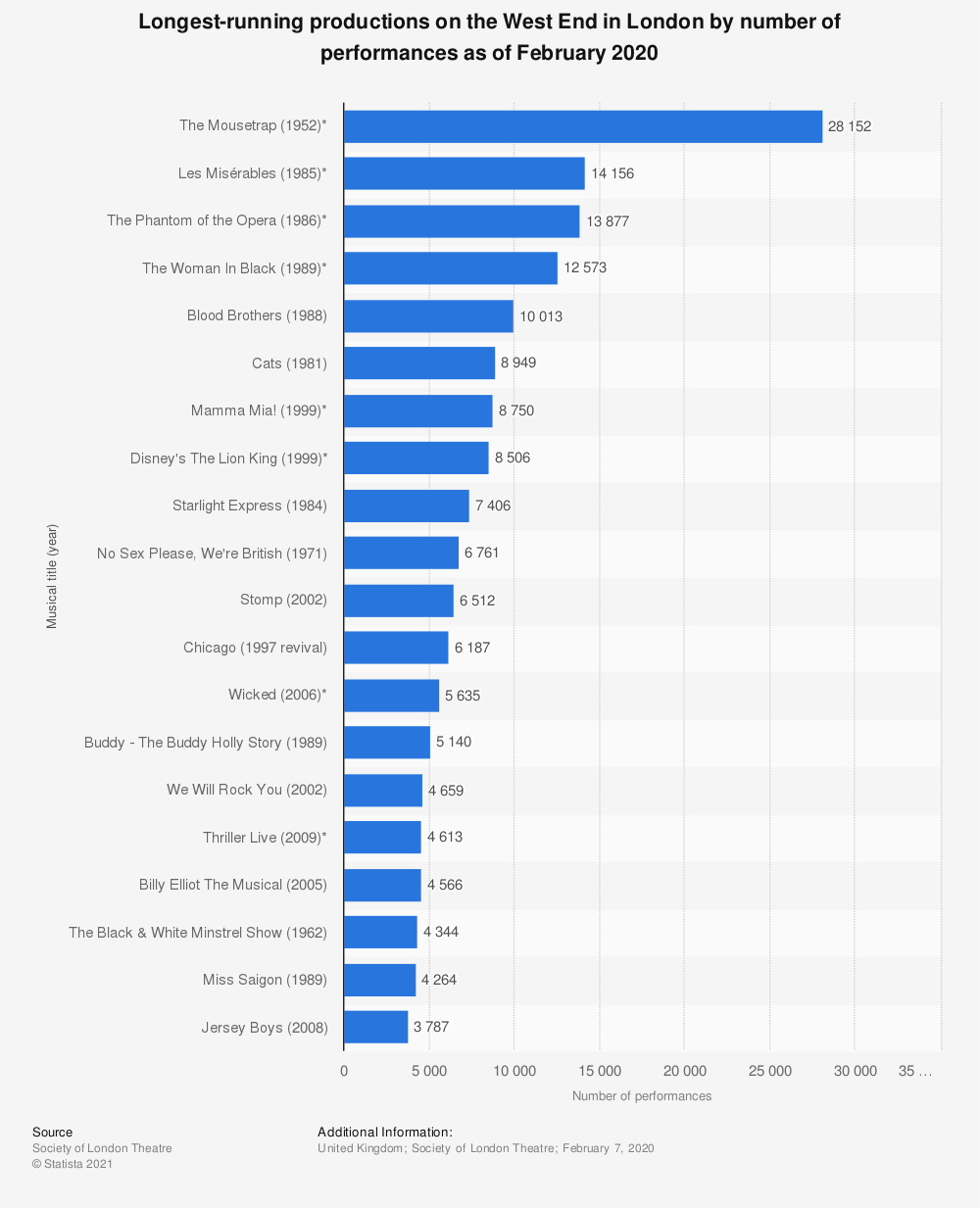 Statistic: Longest-running productions on the West End in London by number of performances as of January 2018 | Statista
