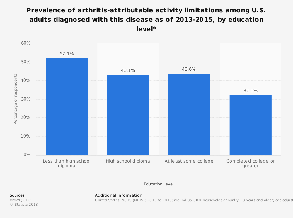 Statistic: Prevalence of arthritis-attributable activity limitations among U.S. adults diagnosed with this disease as of 2013-2015, by education level* | Statista