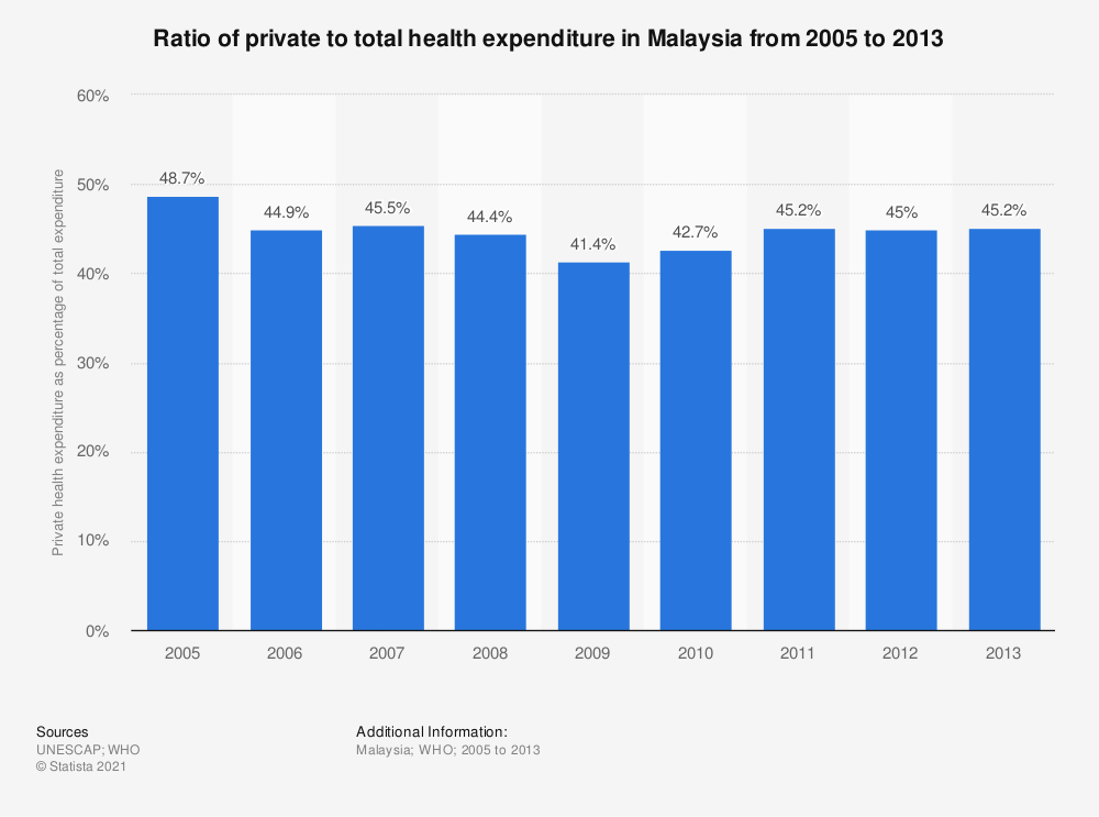 Statistic: Ratio of private to total health expenditure in Malaysia from 2005 to 2013 | Statista