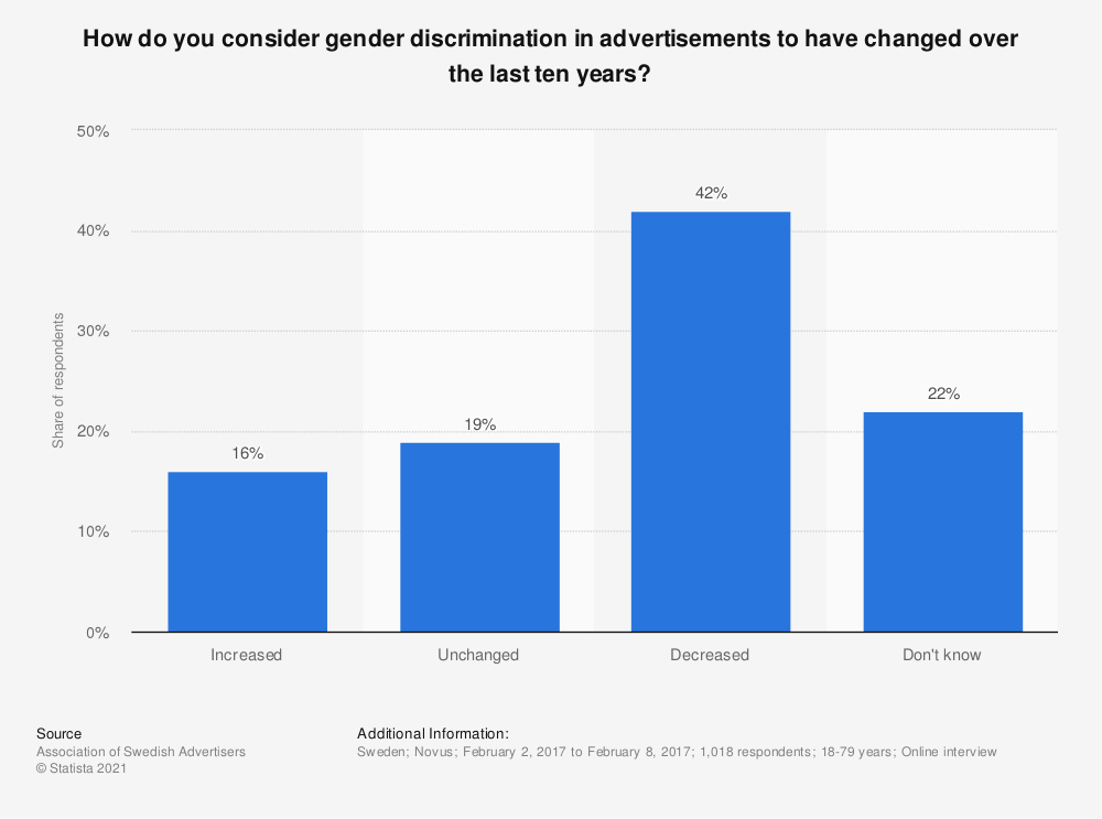 Statistic: How do you consider gender discrimination in advertisements to have changed over the last ten years? | Statista