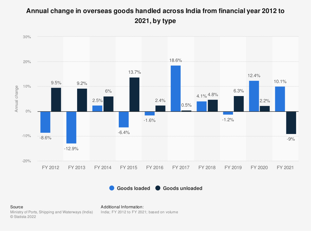 Statistic: Annual change in overseas cargo handled across India from financial year 2012 to 2019, by type | Statista