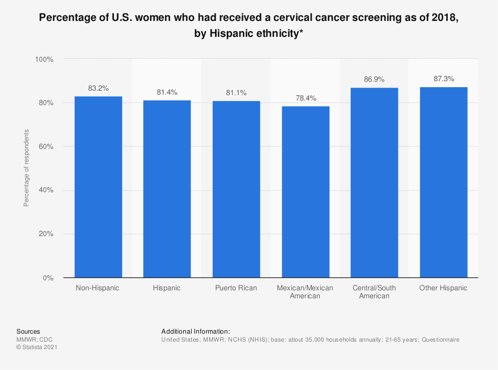 Statistic: Percentage of U.S. women who had received a cervical cancer screening as of 2015, by Hispanic ethnicity* | Statista