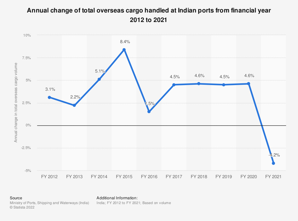 Statistic: Annual change of total overseas cargo handled at Indian ports from financial year 2012 to 2019   Statista