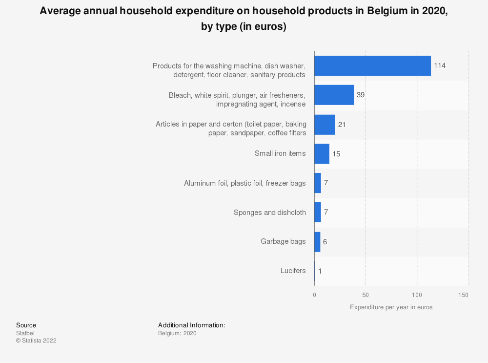Statistic: Average annual household expenditure on household products in Belgium in 2018, by type (in euros) | Statista