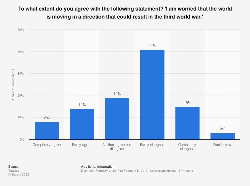 Statistic: To what extent do you agree with the following statement? 'I am worried that the world is moving in a direction that could result in the third world war.' | Statista