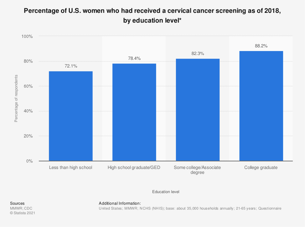 Statistic: Percentage of U.S. women who had received a cervical cancer screening as of 2018, by education level* | Statista