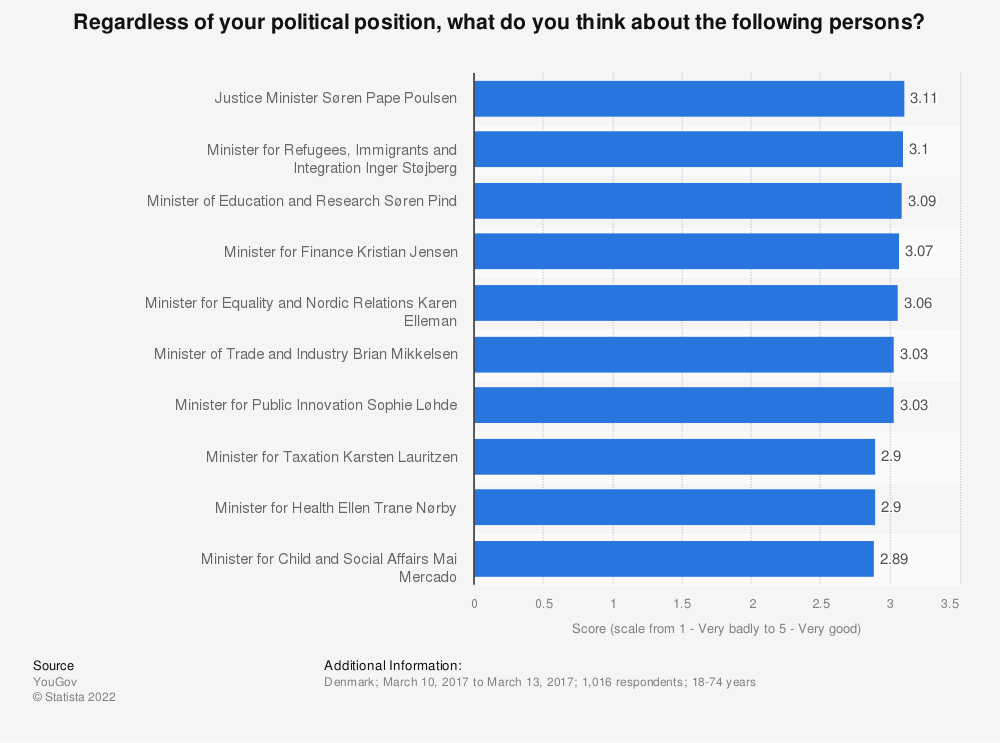 Statistic: Regardless of your political position, what do you think about the following persons? | Statista
