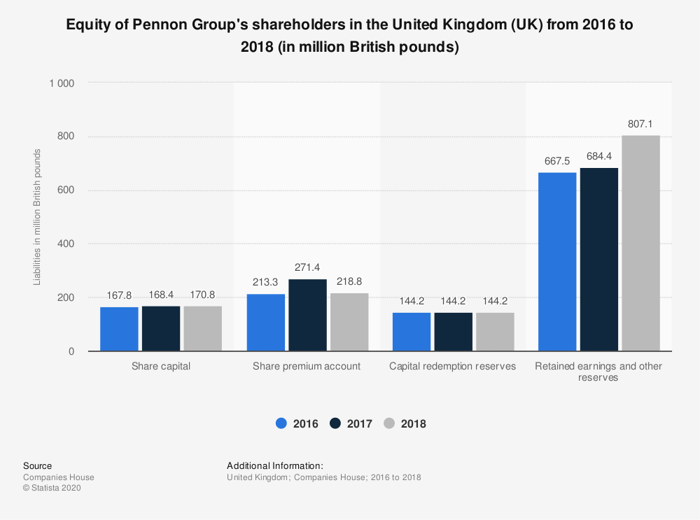 Statistic: Equity of Pennon Group's shareholders in the United Kingdom (UK) from 2016 to 2018 (in million British pounds) | Statista