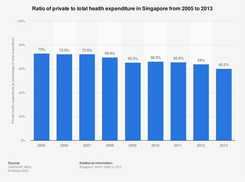 Statistic: Ratio of private to total health expenditure in Singapore from 2005 to 2013 | Statista