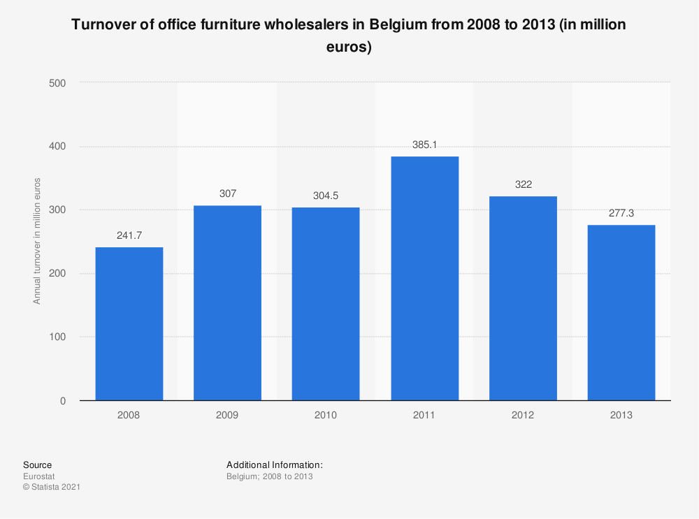Statistic: Turnover of office furniture wholesalers in Belgium from 2008 to 2013 (in million euros) | Statista