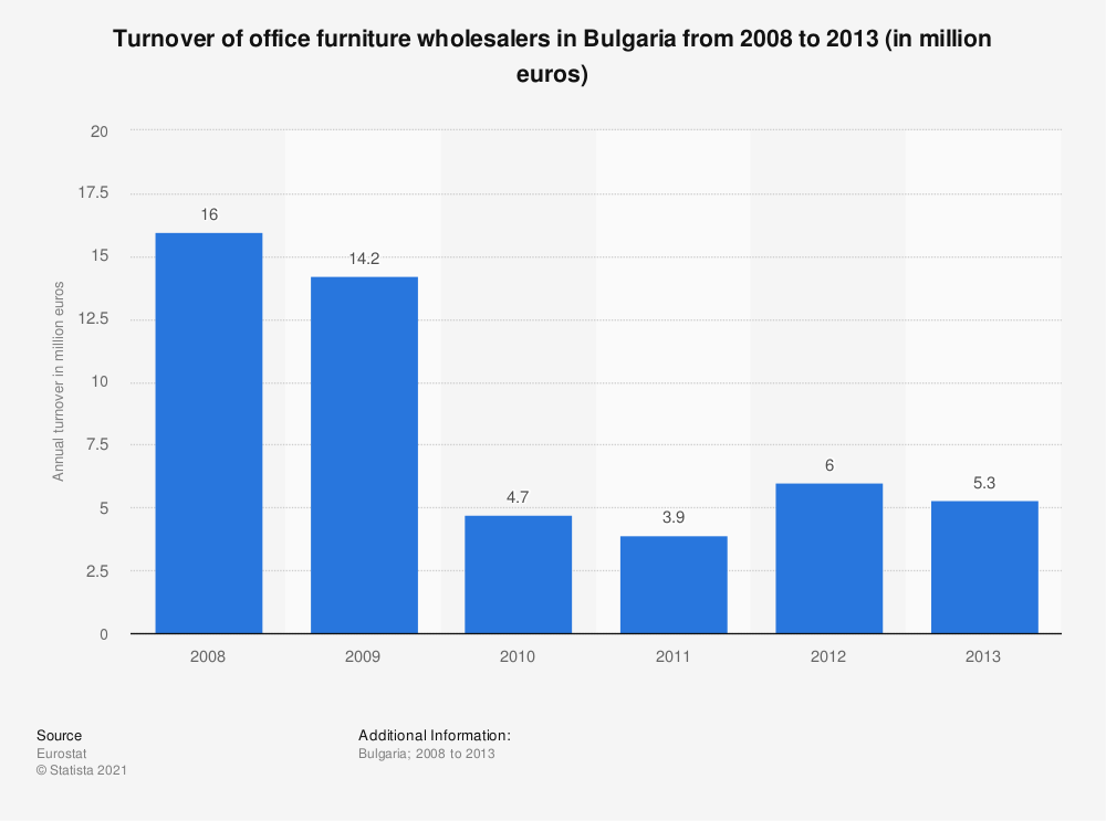 Statistic: Turnover of office furniture wholesalers in Bulgaria from 2008 to 2013 (in million euros) | Statista