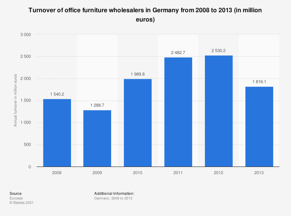 Statistic: Turnover of office furniture wholesalers in Germany from 2008 to 2013 (in million euros) | Statista