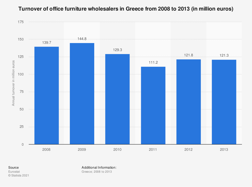 Statistic: Turnover of office furniture wholesalers in Greece from 2008 to 2013 (in million euros) | Statista