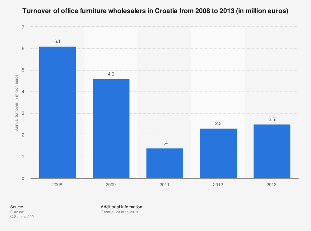 Statistic: Turnover of office furniture wholesalers in Croatia from 2008 to 2013 (in million euros) | Statista