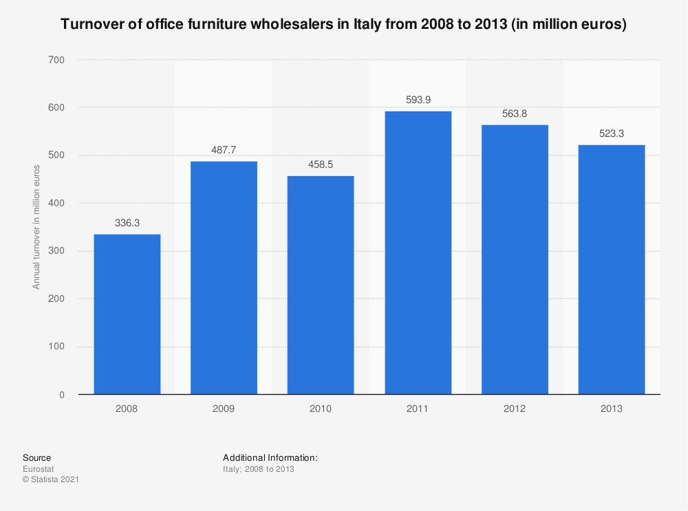 Statistic: Turnover of office furniture wholesalers in Italy from 2008 to 2013 (in million euros) | Statista